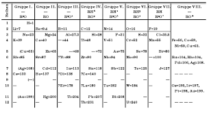 Chemistry Chart Template Best Periodic Table Wikipedia