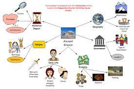Kidspiration Venn Diagram Use These Social Studies Examples To Integrate Kidspiration Into