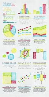 Nuts And Bolts Of Chart Types Dataviz Created By Online
