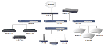 netgear prosafe ap wireless management system wms nas supported models include 802 11g access points as well as professional caliber dual band 802 11n access points
