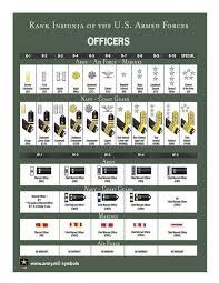 Army Ranks Chart How Do Us Military Ranks Work Quora