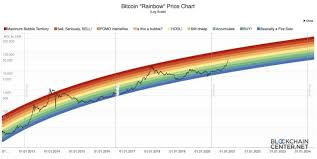 Here's what you're missing out on! Should You Buy Bitcoin Right Now An Expert Opinion Jean Galea