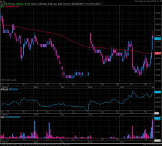 Chart Investor Co Th Technical Chart By Investor Co Th