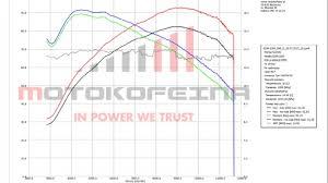 Gsx R 1000 2001 2002 Dyno Chart