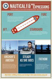 Navy Seamanship Nautical Terms And Naval Expressions Seamanship Edition