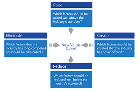 Four Actions Framework Blue Ocean Strategy 4 Actions Framework Value Innovation