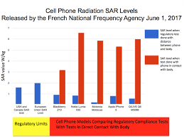 New Research Finds If Smartphones Were Radiation Tested How
