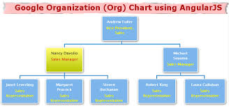Google Organization Org Chart Using Angularjs Dotnet