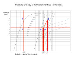 Ph Chart Extraordinary Pressure Enthalpy Without Tears Eugene Silberstein MS CMHE BEAP