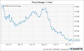 Fitbit Stock Quote Magnificent Fitbit Stock Quote Brilliant Fitbit Why Insiders Sold Out Prior To