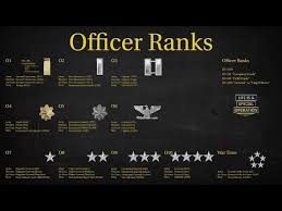 Military Police Career Progression Chart Us Military All Branches Officer Ranks Explained What Is An Officer