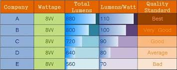 Led Lumens Vs Watts Chart Dont Be Fool While Selecting Best Led Lights Led Lights
