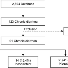 Flow Chart Of Chronic Diarrhea According To The Results
