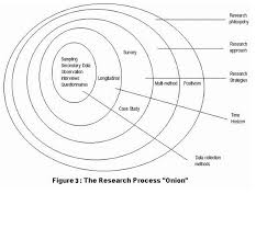 plan for descriptive essay requirements