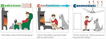 conduction convection radiation definition. pin heat clipart radiation #10 conduction convection definition i