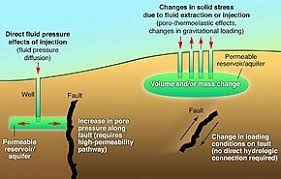 An earthquake is caused by a sudden slip on a fault. Induced Seismicity Wikipedia