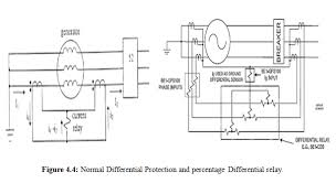 generator differential protection system assignment point normal differential protection and percentage differential relay