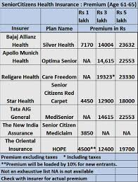 Medicine Chart For Seniors Senior Citizen Health Insurance Senior Citizen Health