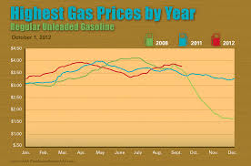 Aaa Monthly Gas Price Report September 2012 Trends And