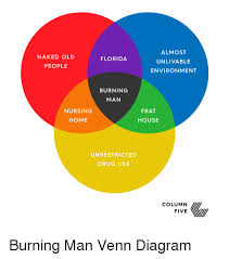 Drugs Venn Diagram Almost Unlivable Environment Naked Old Florida People