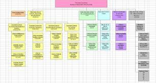 Updated Organizational Chart Of Bureau Of Customs File Ds Org Chart Jpg Wikipedia