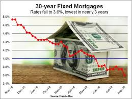 30 Year Fha Mortgage Rates Chart New Fha Cash Out Refi Rule Curbs Financing For Moderate