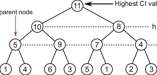 Max Heap Data Structure Used To Implement The Ci Algorithm