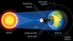 Bansi - Danes bo Sončev mrk