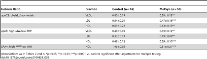 Vldl Cholesterol Levels Chart Apoc3 Apoe And Saa4 Isoform Ratios For In Vldl Ldl And