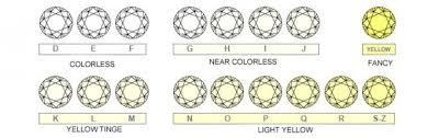 Diamond Quality And Color Chart Rossella For Gold Diamond Jewellery In Dubai Diamond