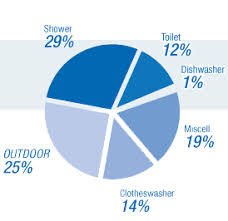 Water Usage Chart For Household Water Considered Living