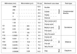 Grain Size Chart Qmsdnug Org