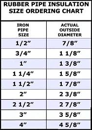 Refrigerant Piping Size Chart Armaflex Pipe Insulation Size Chart Best Picture Of Chart