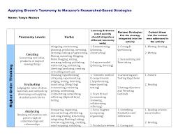 Marzano Elements Chart Marzano Taxonomy Chart Google Search Learning Activities