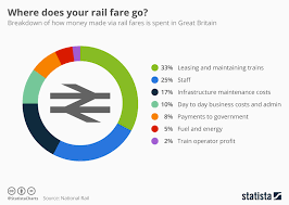 Train Chart Download Chart Uk Where Does Your Rail Fare Go Statista