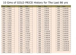 Gold Price Chart Over 5 Years Gold Price For Last 86 Years In India