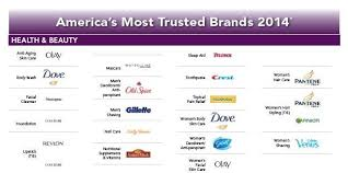 most trusted brands