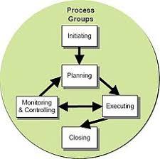 Project Management Wikipedia