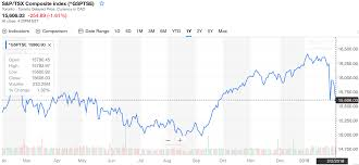 Canada Stock Index Chart The Dow Jones Index Seeing Its Worst Percentage Drop Since