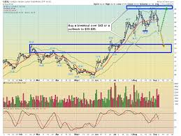 Gdxj Chart Gold Investor Tactics In A Stagflationary Era Kitco News