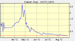 Sefe The Dead Cat Bounce Or The Bride Of Frankenstein