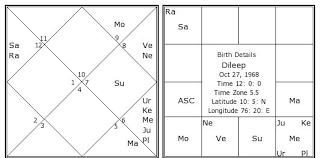 Free Birth Horoscope Chart In Malayalam Dileep Birth Chart Dileep Kundli Horoscope By Date Of