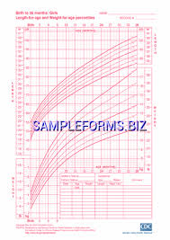 Growth Chart Baby Girl Canada Birth To 36 Months Girls Stature For Age And Weight For Age