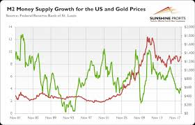 Gold Supply Chart Monetary Growth Slows Will Gold Accelerate Now Page 3277