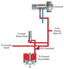 4l60e Apply Chart Sonnax Hydraulics Fundamentals Part Ii Accumulators Shift