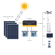 Luminous 1 Kw Off Grid Solar System For Homes With 8 10 Hours Backup