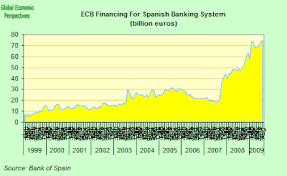 Spain Economy Watch September 2009