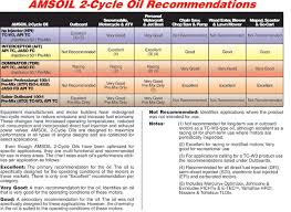 Two Cycle Oil Chart