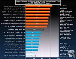 R9 Settings Chart Amd Radeon R9 390x Performance Numbers Surface