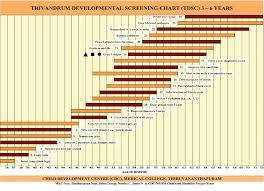 Denver Developmental Scale Chart Figure 2 From Development And Validation Of Trivandrum